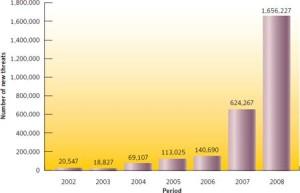 העלייה במספר עדכוני החתימות - מקור: Symantec Internet Security Threat Report Volume XIV: April, 2009