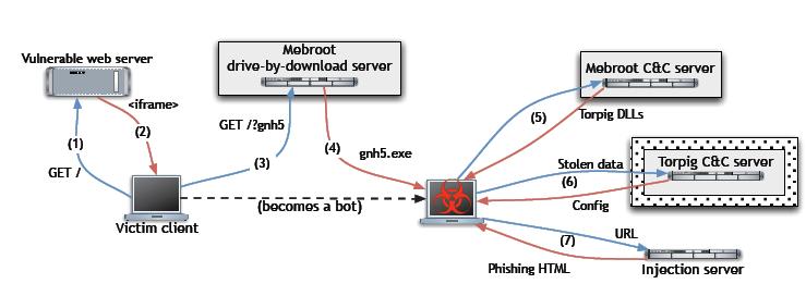 מקור: Your Botnet is My Botnet: Analysis of a Botnet Takeover, אוניברסיטת קליפורניה