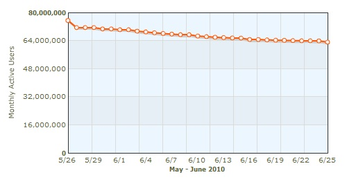 מספר משתמשי פארמוויל בחודש יוני