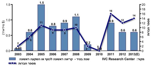 """גיוסי קרנות הון סיכון ישראליות על פי שנת בציר 2013-2003. מקור: יח""""צ"""