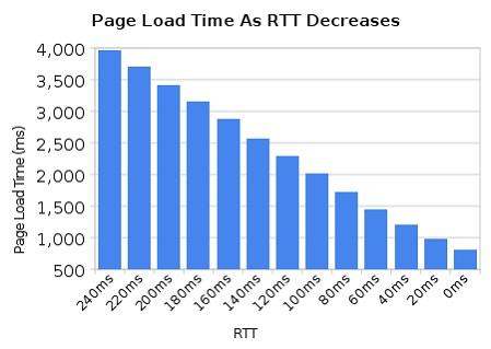 הקשר בין זמן טעינה של דף אינטרנט כתלות ב RTT