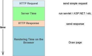 simple request-1