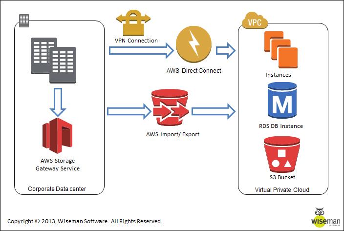 איור 2 – החלופות השונות לגיבוי והעברת נתונים מהמערכת הראשית למערכת הענן. שימוש ב Import/Export להעברת כמות גדולה של נתונים, שימוש ב DirectConnect על בסיס VPN להעברה מהירה ועדכון נתונים ושימוש ב Storage Gateway Service לעדכון שוטף של נתונים ממרכז המחשוב הראשי למערכת הענן.