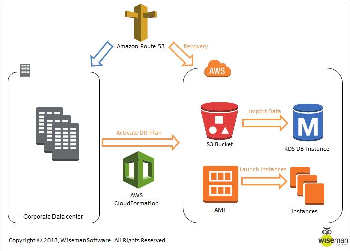 איור 3 – מעבר מערכת ראשית לסביבת התאוששות. שימוש ב CloudFormation לניהול המעבר והקמת התשתיות הדרושות בעת התאוששות.