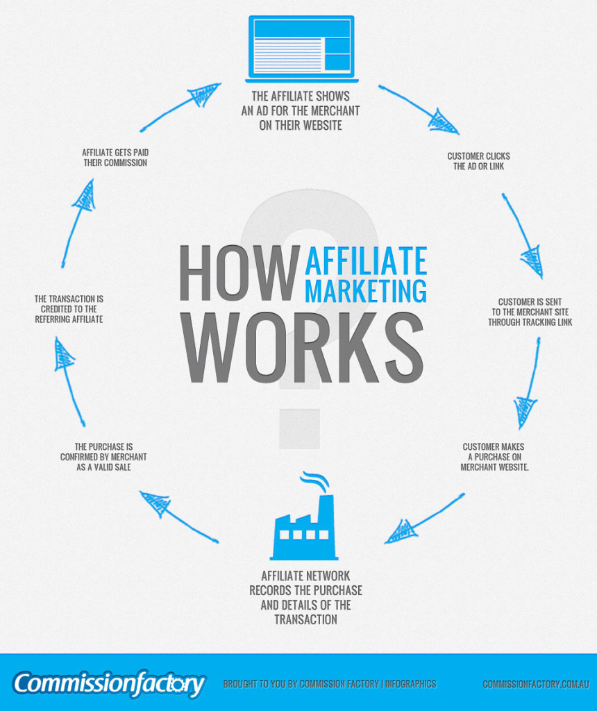 affiliate-marketing-works