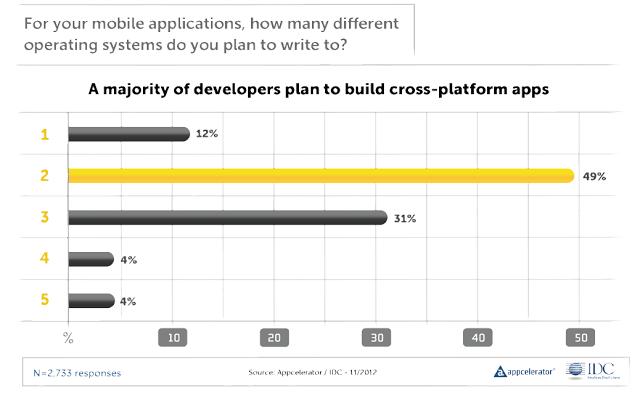 רוב מפתחי האפליקציות מתכננים לתמוך ב2 פלטפורמות או יותר