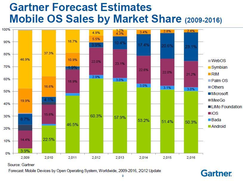 תחזית נתח שוק למערכות הפעלה למכשירים ניידים. מקור: גרטנר