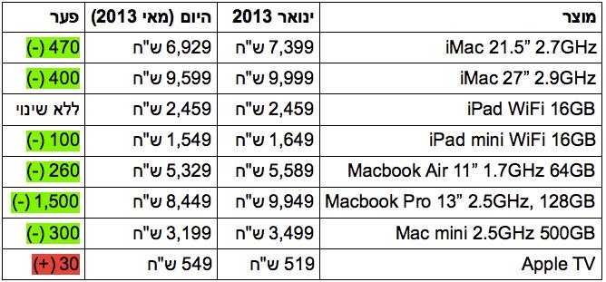 טבלת השוואת מחירים איידיגיטל
