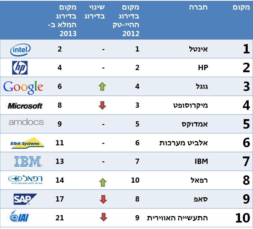 10 החברות הטובות ביותר