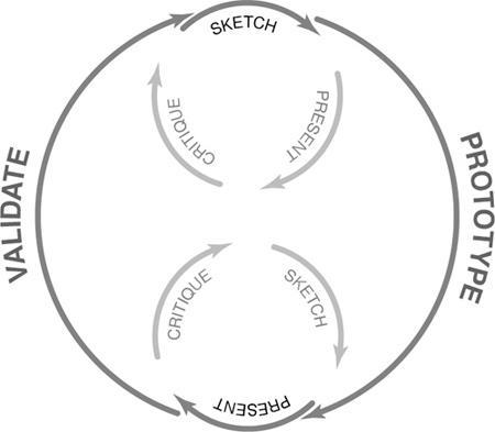 תרשים של תהליך האפיון והביקורת המעגלי. Warfel, Todd Zaki. 2009. Prototyping: A Practitioners' Guide. New York: Rosenfeld Media.