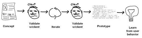 תהליך אפיון רזה עבור סוכנות אינטראקטיבית.