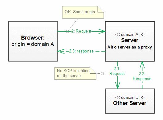 Browser Cross-Origin Policy