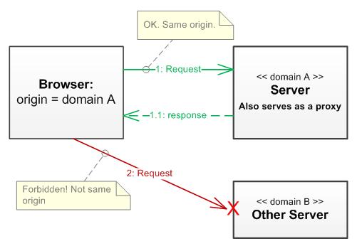cross domain communication