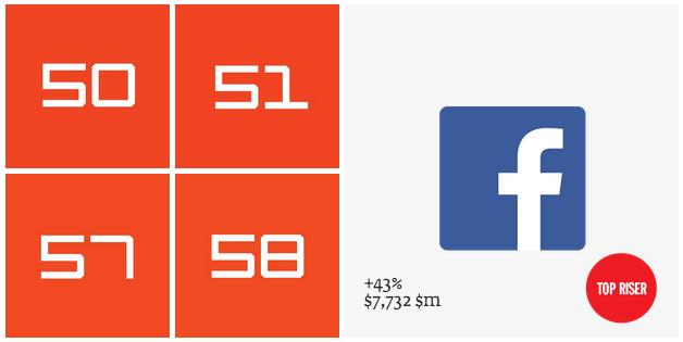 פייסבוק, נדרשת עוד הרבה עבודת מיתוג. מקור: צילום מסך, עיבוד תמונה