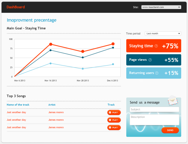 """ממשק הניהול של בעלי האתרים. מקור: יח""""צ"""