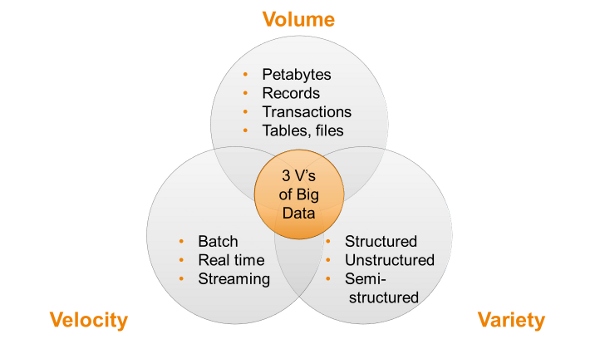 201310-Big-Data-3V