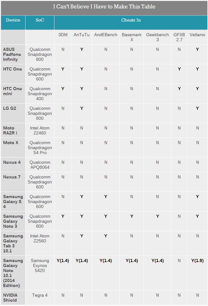 הטבלה המלאה, לחצו להגדלה. מקור: AnandTech