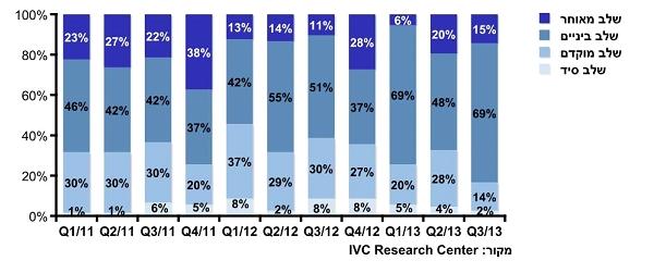 חברות היי-טק ישראליות לפי שלב. מקור: IVC