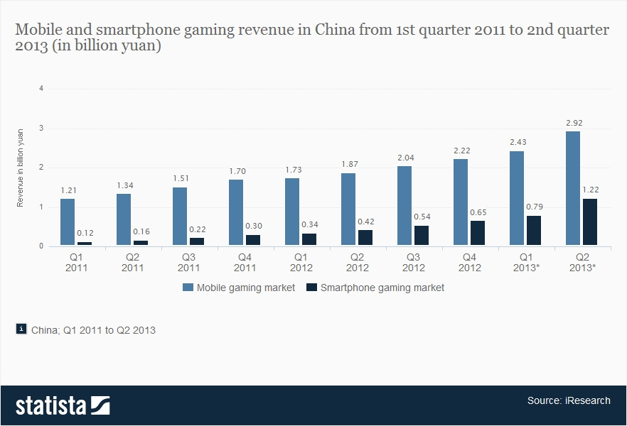 china-mobile-and-smartphone-gaming