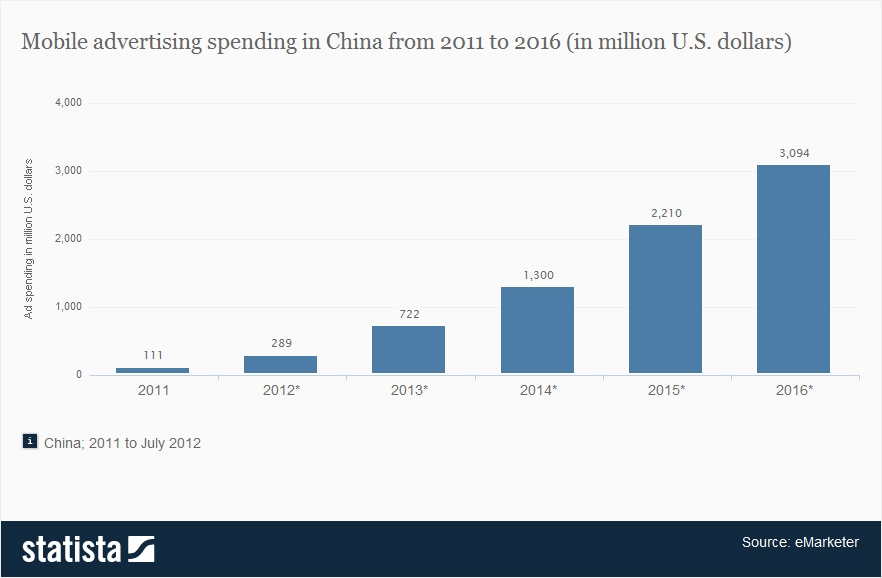 mobile-advertising-spending-in-china