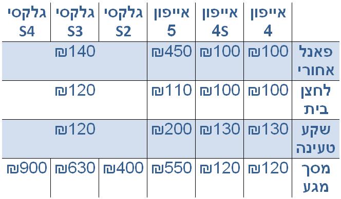 rami-levy-fix-chart