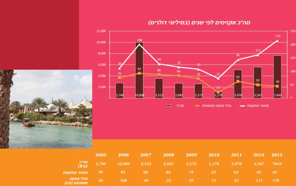 אקזיטים לפי שנים, לחצו להגדלה. מקור: PwC Israel