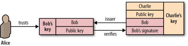 שרשרת האמון ב-certificates. מקור: איליה גריגוריק