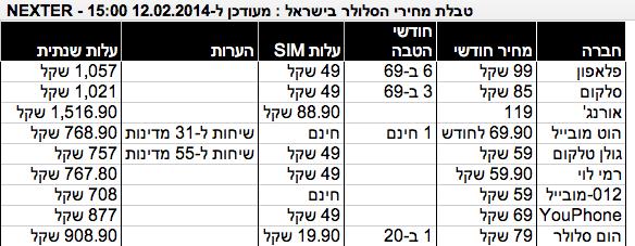 טבלת מחירי הסלולר בישראל (מעודכנת ל-12.2.14)