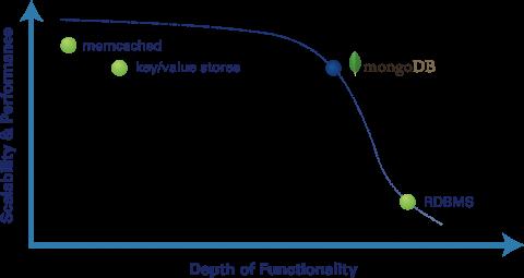 האופן בו אנשי מונגו אוהבים להציג את בסיס הנתונים: מעט פחות יכולות והרבה יותר Scalability מ-RDBMS + הרבה-הרבה יותר יכולות מבסיסי נתונים NoSQL אחרים. מקור: ליאור בר-און