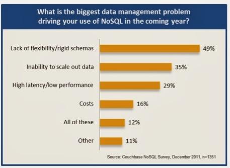 סקר המראה מה מושך מפתחים ב NoSQL: לא, זהו לא ה Scale במקום הראשון - אלא דווקא הגמישות. מקור: ליאור בר-און, דרך Gigaom