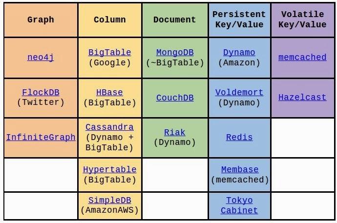עוד קיטלוג של בסיסי נתונים NoSql. מקור: ליאור בר-און