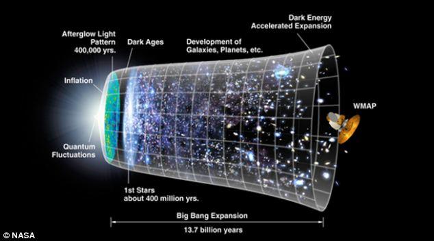 תיאוריית ה-Inflation לפי NASA.