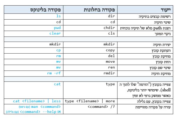 פקודות בסיסיות ושימושיות ב-BASH. מקור: ליאור בר-און