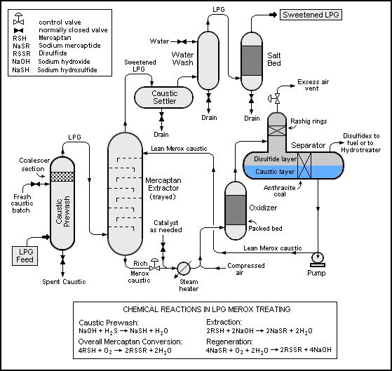 """""""צינורות ומסננים"""" בתהליך כימי. שם הבידוד הוא תנאי הכרחי לקיום התהליך - לפעמים. מקור: ליאור בר-און"""