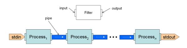 Pipes and Filters כפי שמומשו ב Unix. מקור: Ariel Ortiz Ramírez
