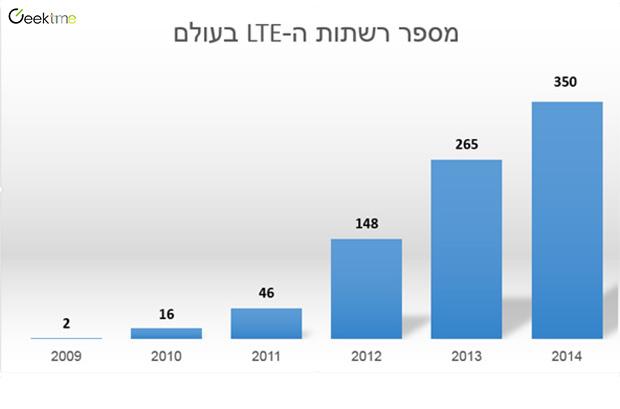 מקור נתונים: GSA, יוני 2014. מקור תמונה: גיקטיים