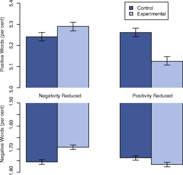 תוצאות המחקר. מקור: pnas.org