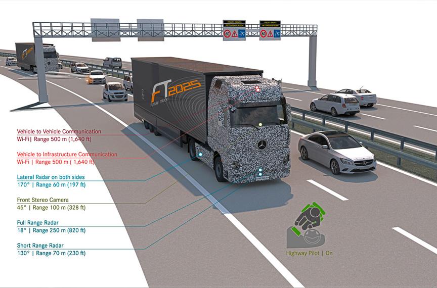 חלק מהחיישנים והטכנולוגיות שבשימוש המשאית. מקור: Daimler