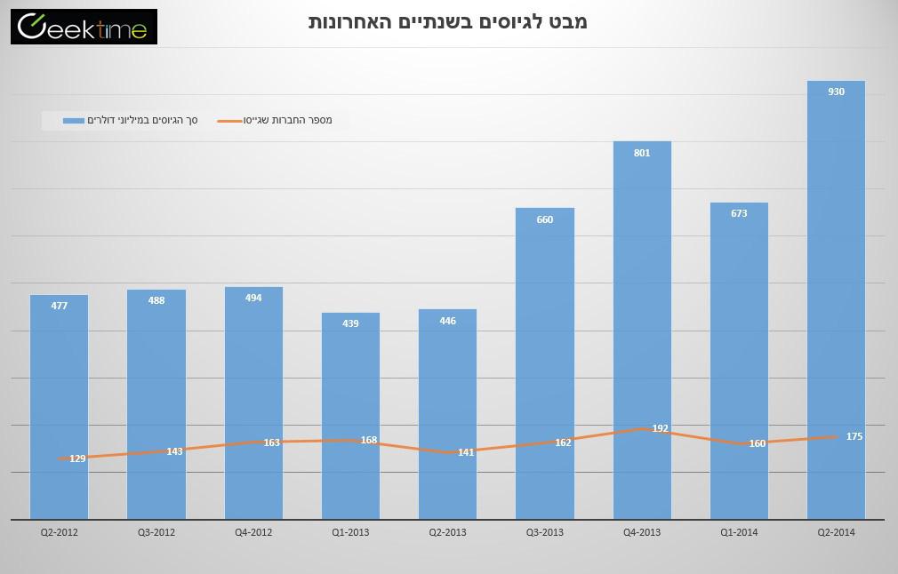 לחצו להגדלה. מקור נתונים: IVC-KPMG , מקור תמונה: גיקטיים