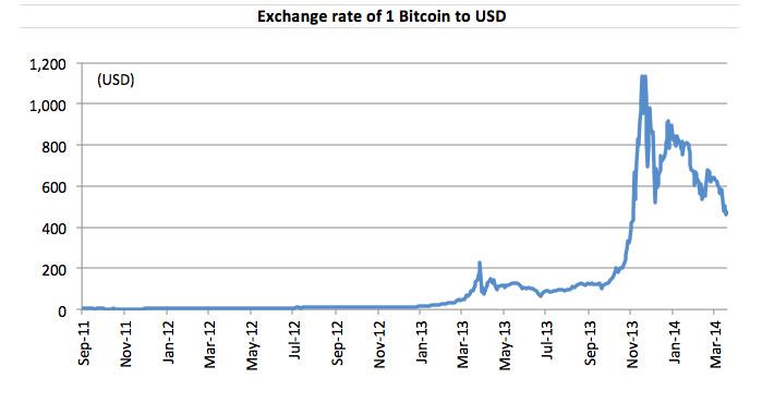 רגע אחד הוא קרוב ל-0, רגע אחד הוא נושק ל-1,100$. שער הביטקוין בשנים האחרונות. מקור: bitcoincharts.com