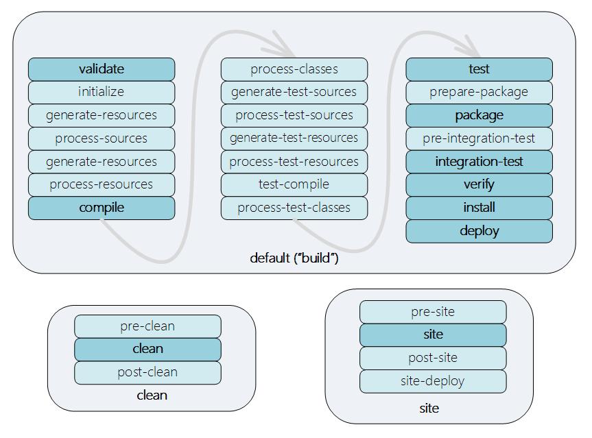 שלבי ה Lifecycle השונים של Maven, כאשר השלבים החשובים / היותר שימושיים - מודגשים.