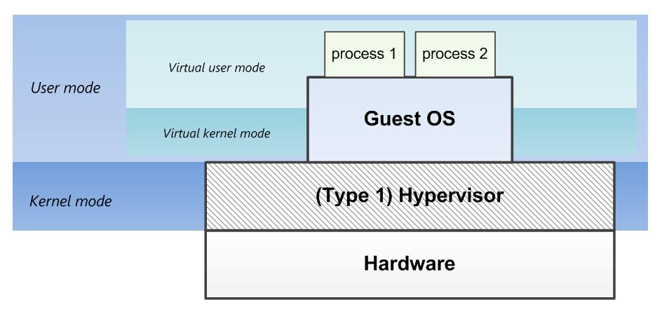 הדוגמה הספציפית היא ל type1 hypervisors אבל העקרונות נכונים גם עבור type 2 hypervisors עליהם נדבר בהמשך. מקור: ליאור בר-און