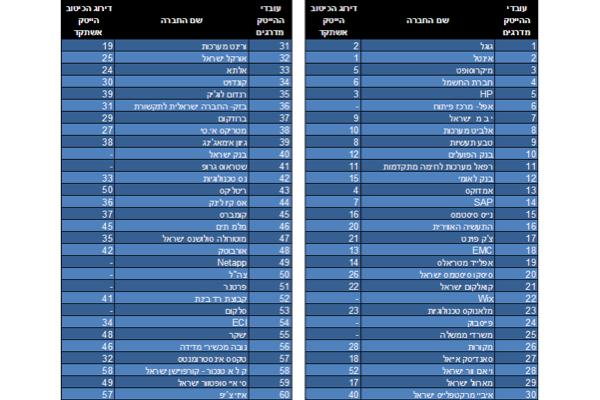 הרשימה המלאה - BdiCoface