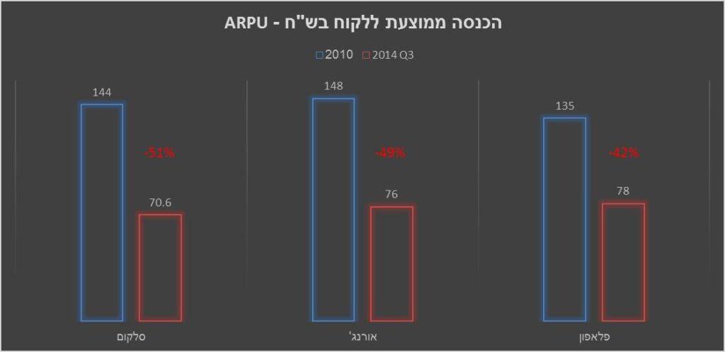 גרף ARPU