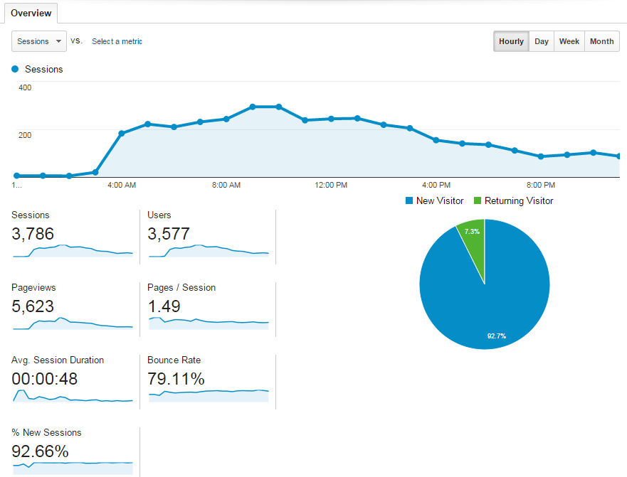 נתוני Google analytics ביום השקת Monitority