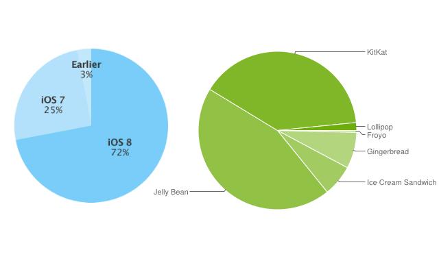 קצב האימוץ של אנדרואיד (מימין) למול iOS (משמאל)