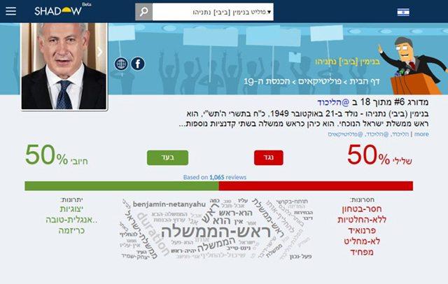 אז מה חושבים על ראש הממשלה? מקור: צילום מסך