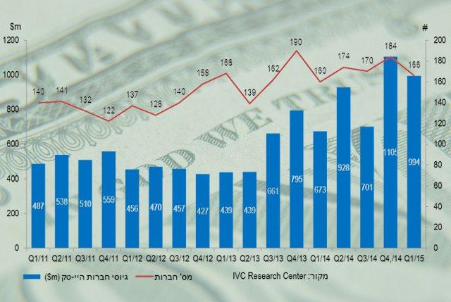 מקור נתונים: IVC Research Center. מקור תמונה: IVC, עיבוד תמונה, cc-by-Alejandro Mallea