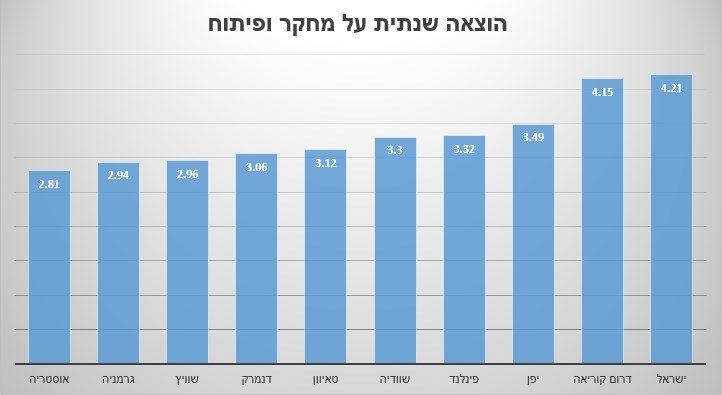 גרפיקה: גיקטיים, מקור נתונים: OECD