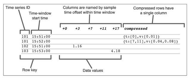 דוגמה לדחיסה של נתוני סדרה עתית לרשומה / אובייקט יחיד. מקור: O'Rielly, באדיבות MapR.